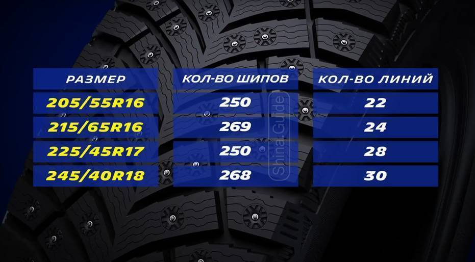 Новинка от Michelin X-Ice North 4 (XIN4)